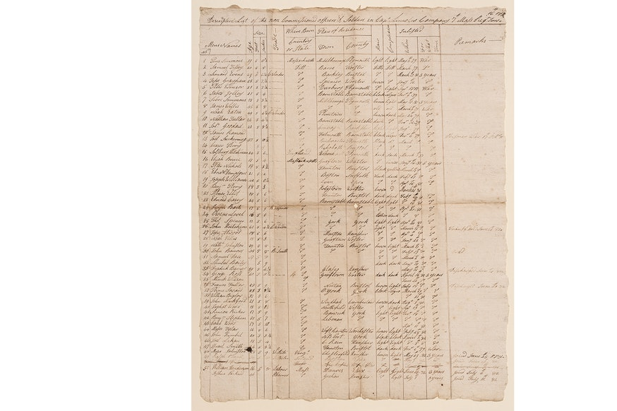 Image 120220 Collections Continental Army Descriptive List